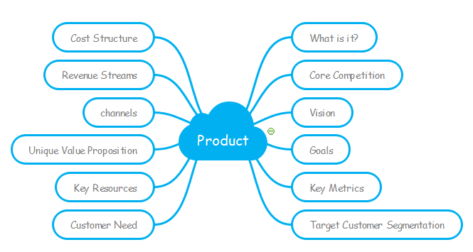 How to Make a Product Canvas - Visualize Your Product Plan - Image 4