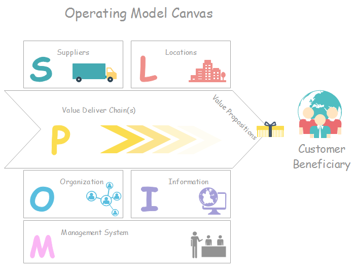 How to Create an Operating Model - Deliver Values - Image 1