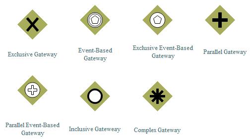How to Use BPMN Gateways? - Image 1