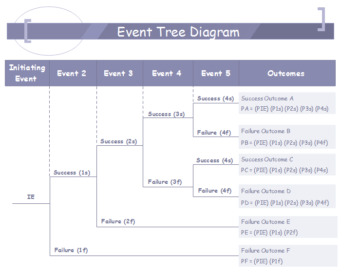 Event Tree Analysis - The Risk Assessment Application Tool - Image 1