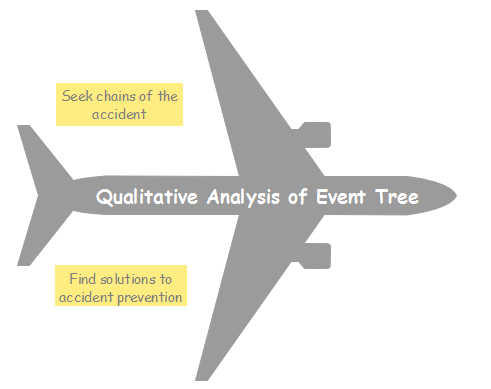 Event Tree Analysis - The Risk Assessment Application Tool - Image 2