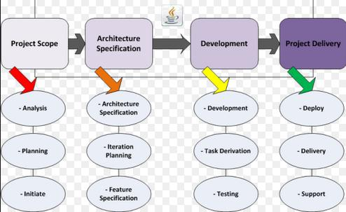Key Reasons for the Growing Popularity of Java Application Development - Image 1
