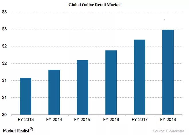 4 eCommerce Trends That Will Change the Game in 2016 and Beyond - Image 2