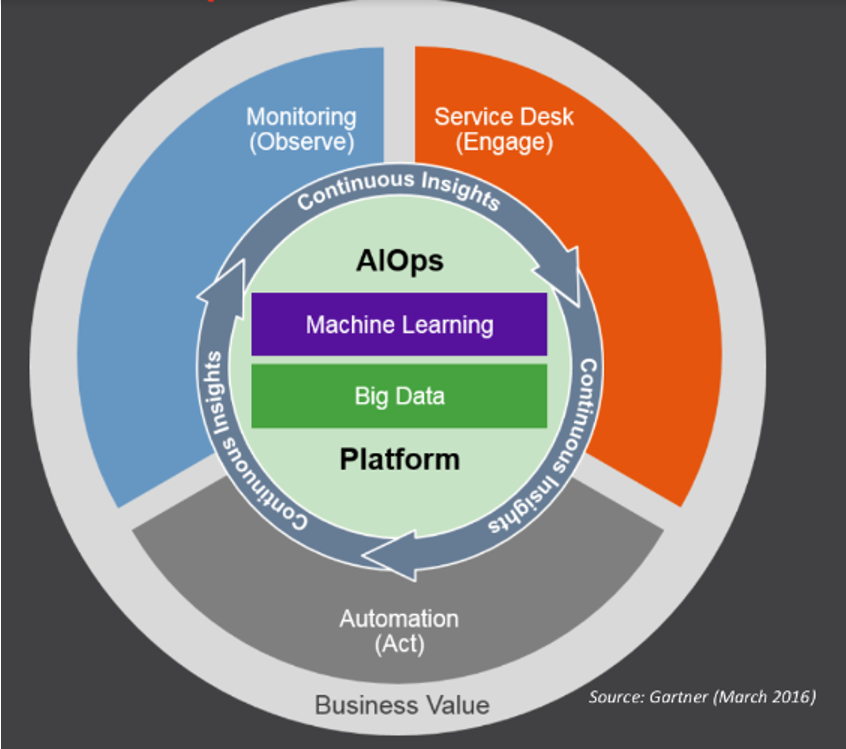The Best AIOps Tools - Image 1