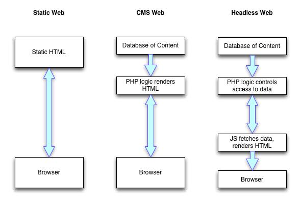 Headless Web Development: Everything You Need to Know - Image 1