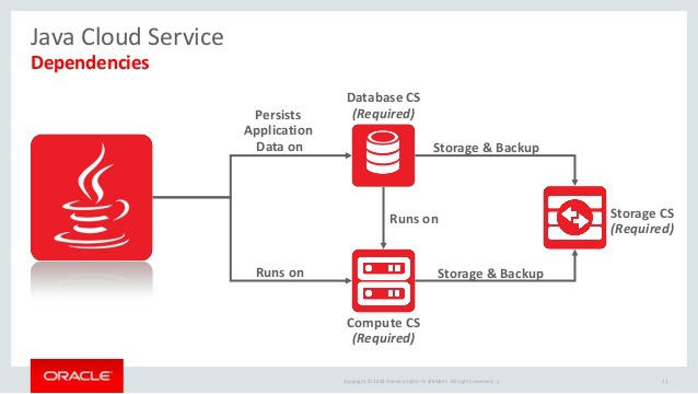 Leveraging Oracle Java Cloud Service For Your Business - Image 1