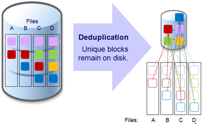 Data Deduplication Technology- The Best Protective Shield for Data List - Image 1