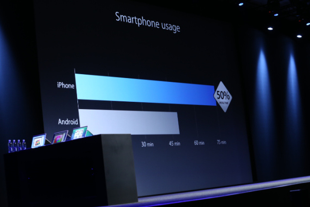 Why iOS Users Use their Devices More than Android - Image 1