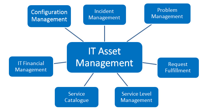 itsm asset management
