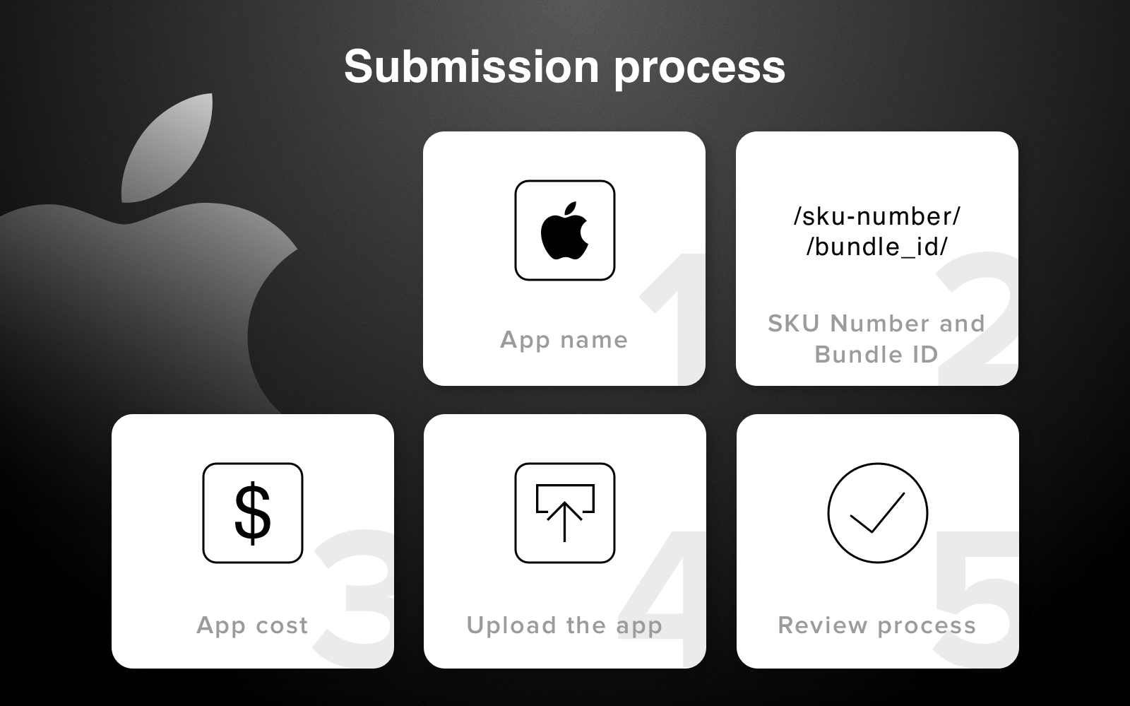 Preparing Your iOS Application for Publication on the Apple App Store - Image 3