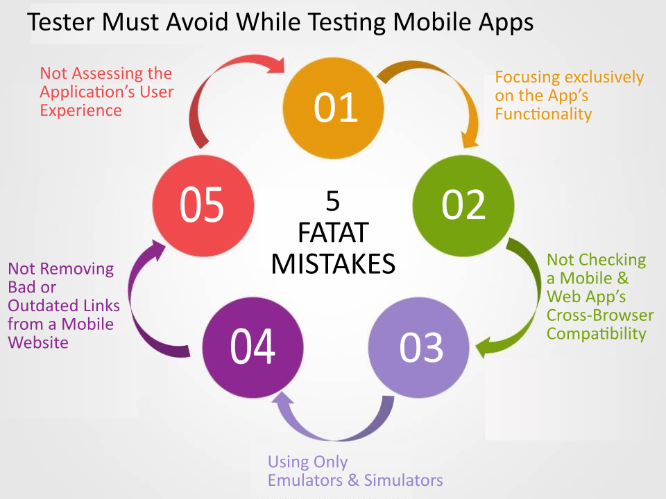Five Fatal Sins to Avoid In Mobile Testing - Image 1