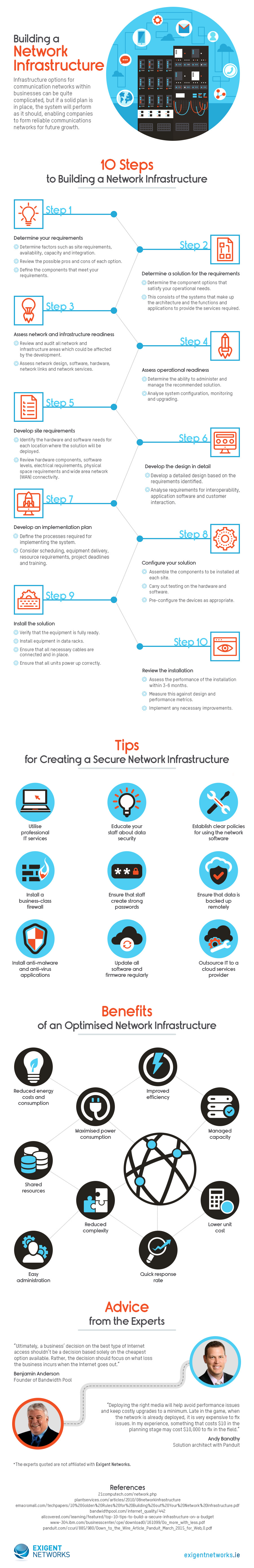 Building a Network Infrastructure – Infographic - Image 1