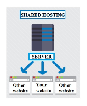 Four Essential Web Hosting Types - Image 1