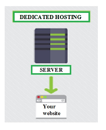 Four Essential Web Hosting Types - Image 2
