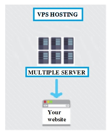 Four Essential Web Hosting Types - Image 3