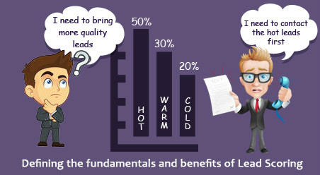 Defining the fundamentals and benefits of Lead Scoring - Image 1