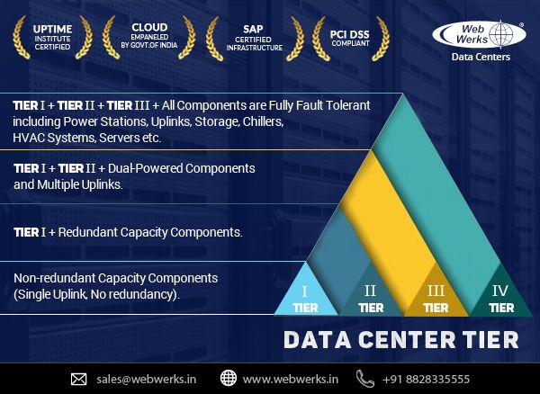 Data center tiers: Behind the numbers - Image 1