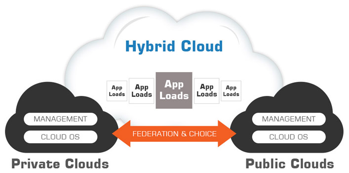 Factors that Can Contribute in Enhancing Hybrid Cloud Benefits - Image 1