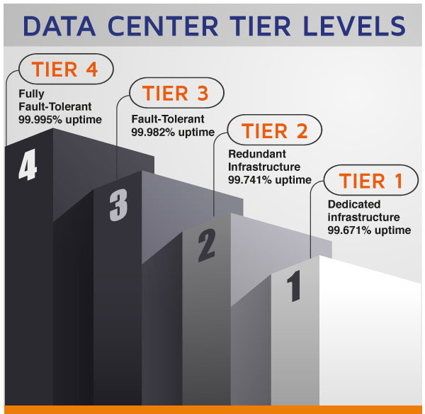 What is Data Center Tiers and which should you choose? - Image 1