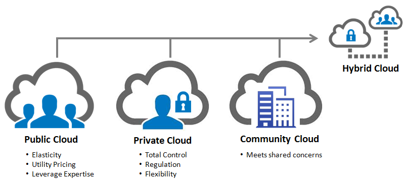 Hybrid Cloud Hosting and Its Market Value - Image 1