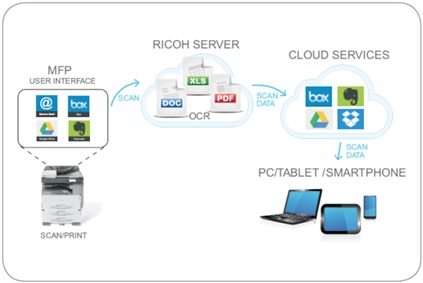 IMPROVE YOUR MFPS' PRODUCTIVITY WITH INTEGRATED CLOUD SERVICES - Image 1