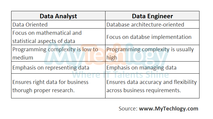 Data Analyst Vs Data Engineer: How Do They Differ? - Image 2