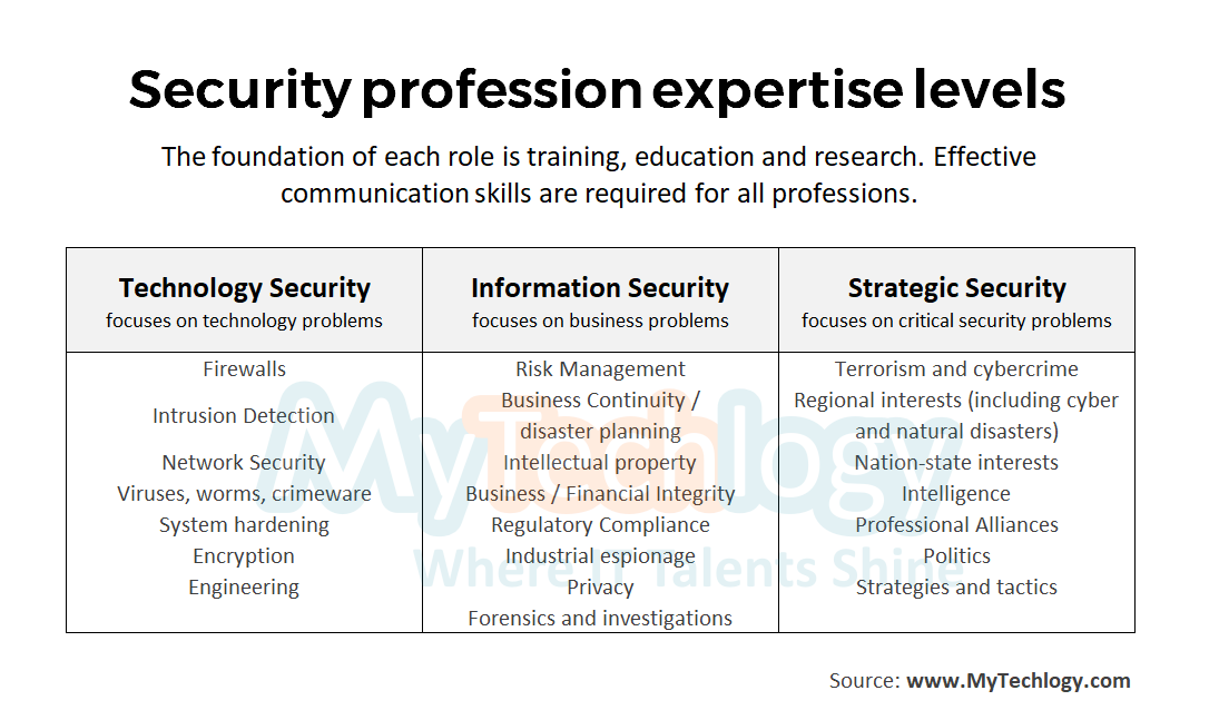 Career Path options and framework to becoming a CyberSecurity professional - Image 2