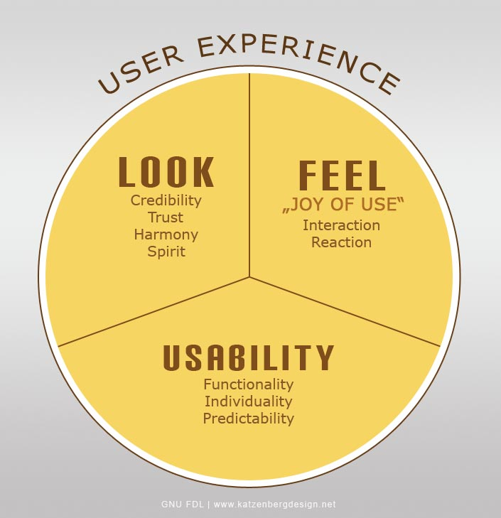 Becoming a UX designer: The Ultimate Guide - Image 2