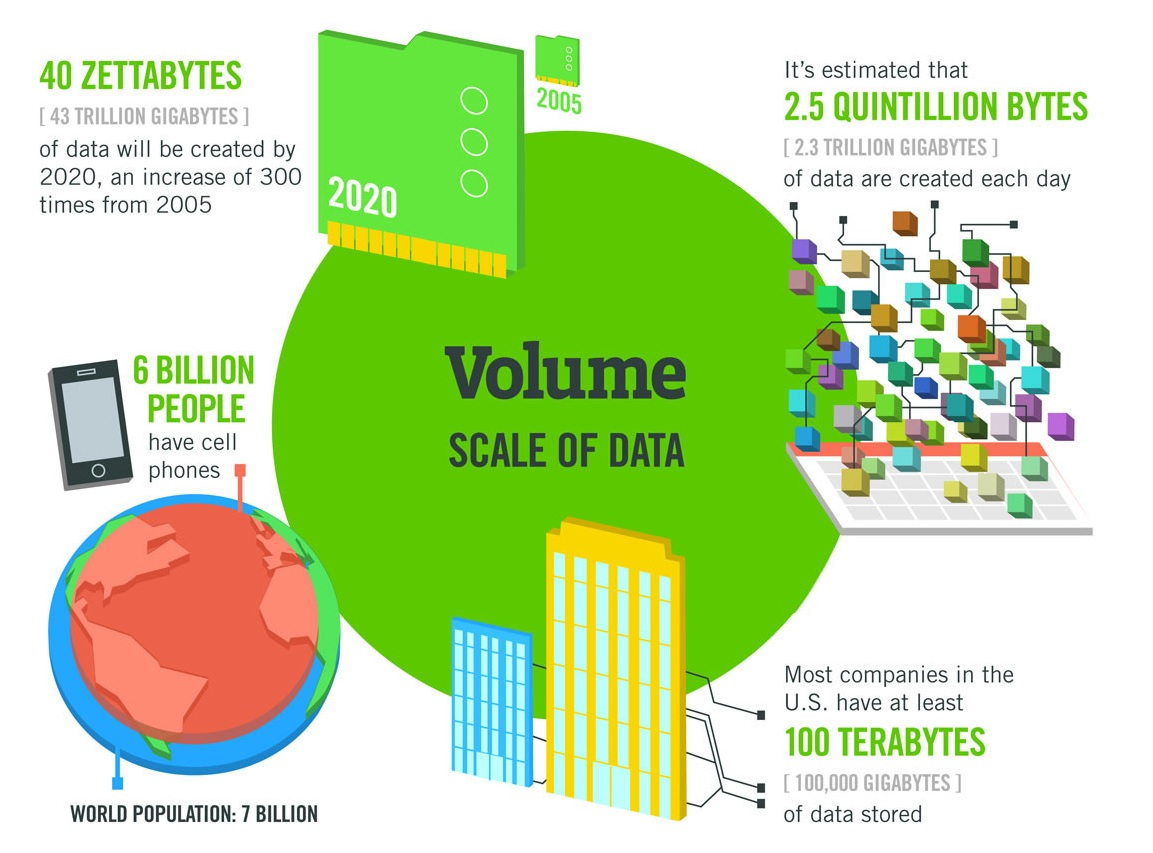 The four V's of Big Data - Image 1