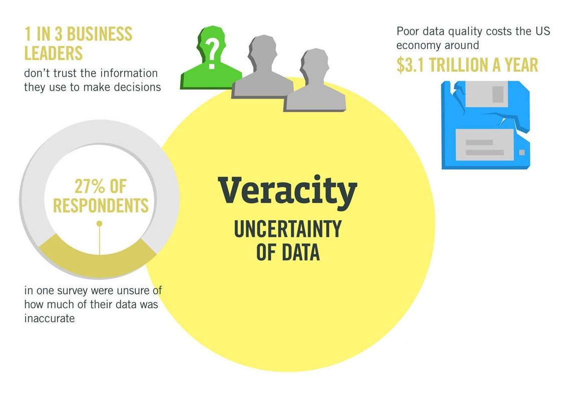 The four V's of Big Data - Image 4