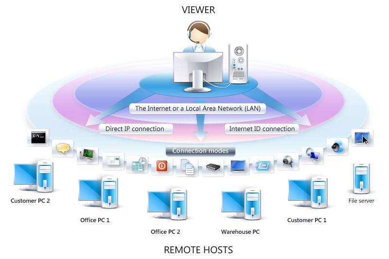 A Definitive Guide to Set-Up Remote Desktop and Having Remote Access to It! - Image 1
