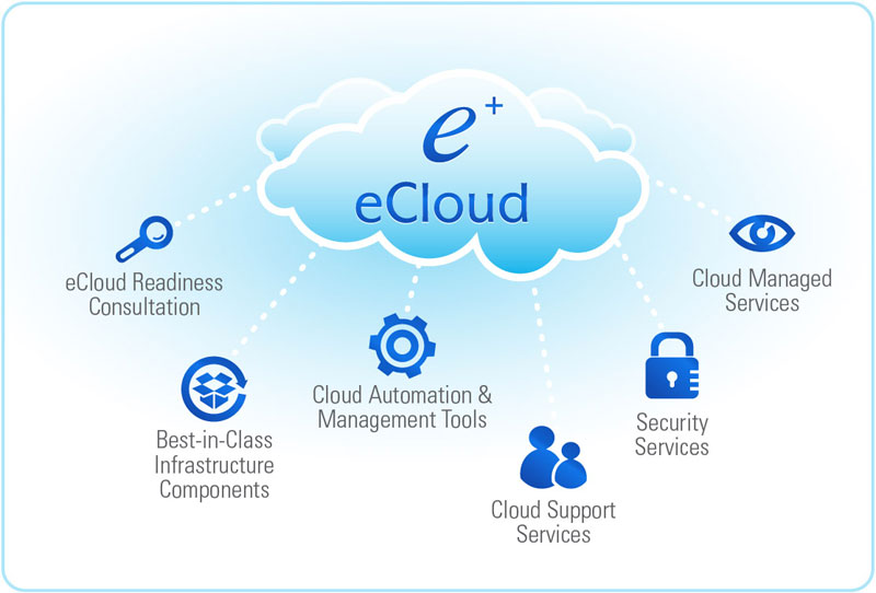 What are Cloud Solutions and What are Their Benefits - Image 1