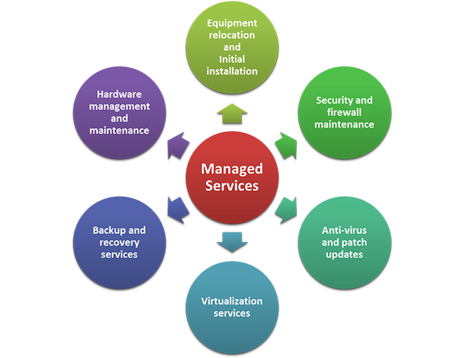 Understanding the True Value of Managed Services - Image 2