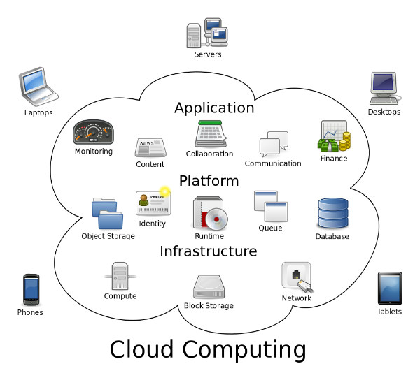 Importance and needs of Cloud Based Storage - Image 1