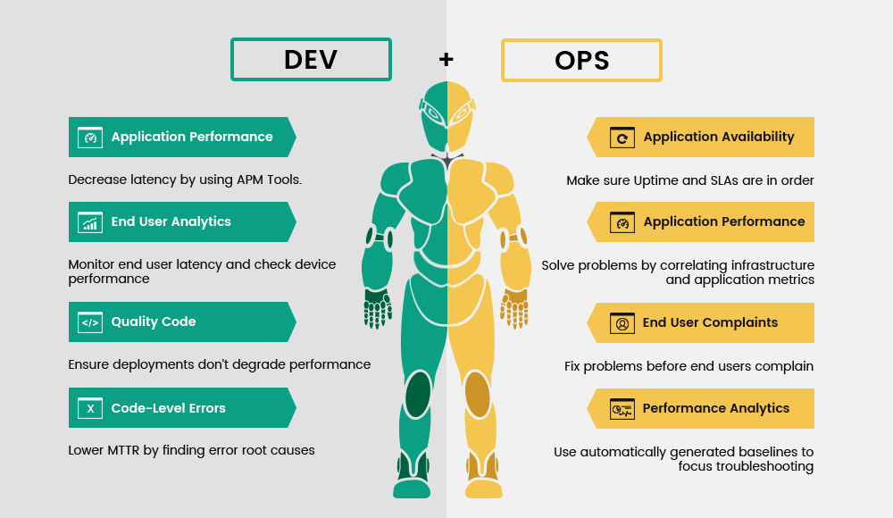 How is DevOps different? - Image 1