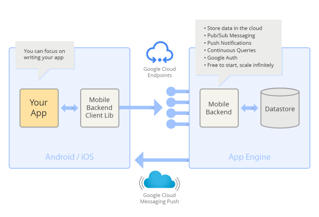 Google's Cloud Development Tools for iPhone Apps - An Impeccable Windfall - Image 1