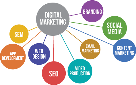 Digital Marketing Ascertains Results- A Smart Way to Get More Business - Image 1