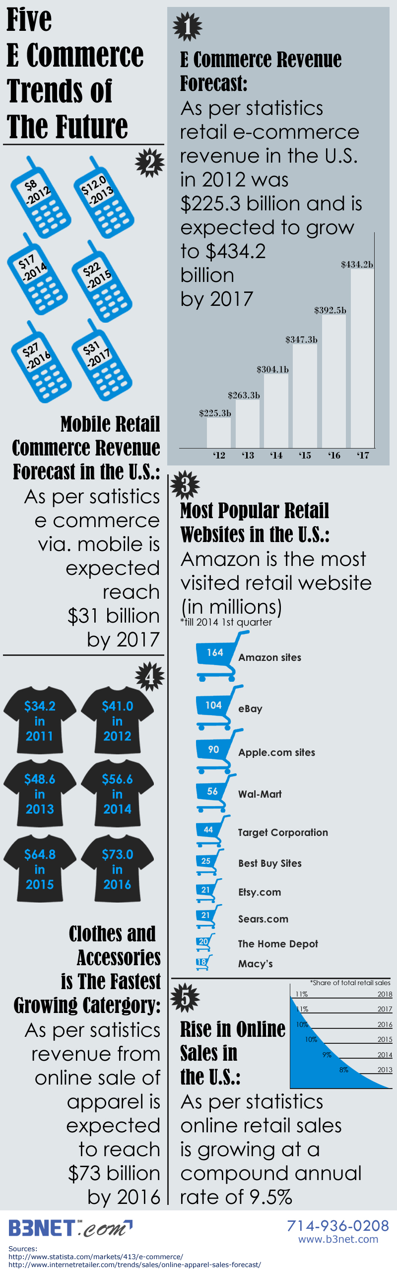 Infographic: Five Ecommerce Trends of the Future - Image 1