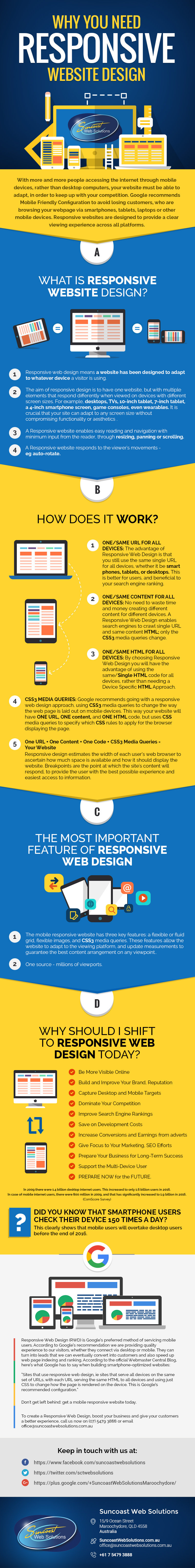 Main Reasons to Build a Responsive Website Design (RWD) - Image 1