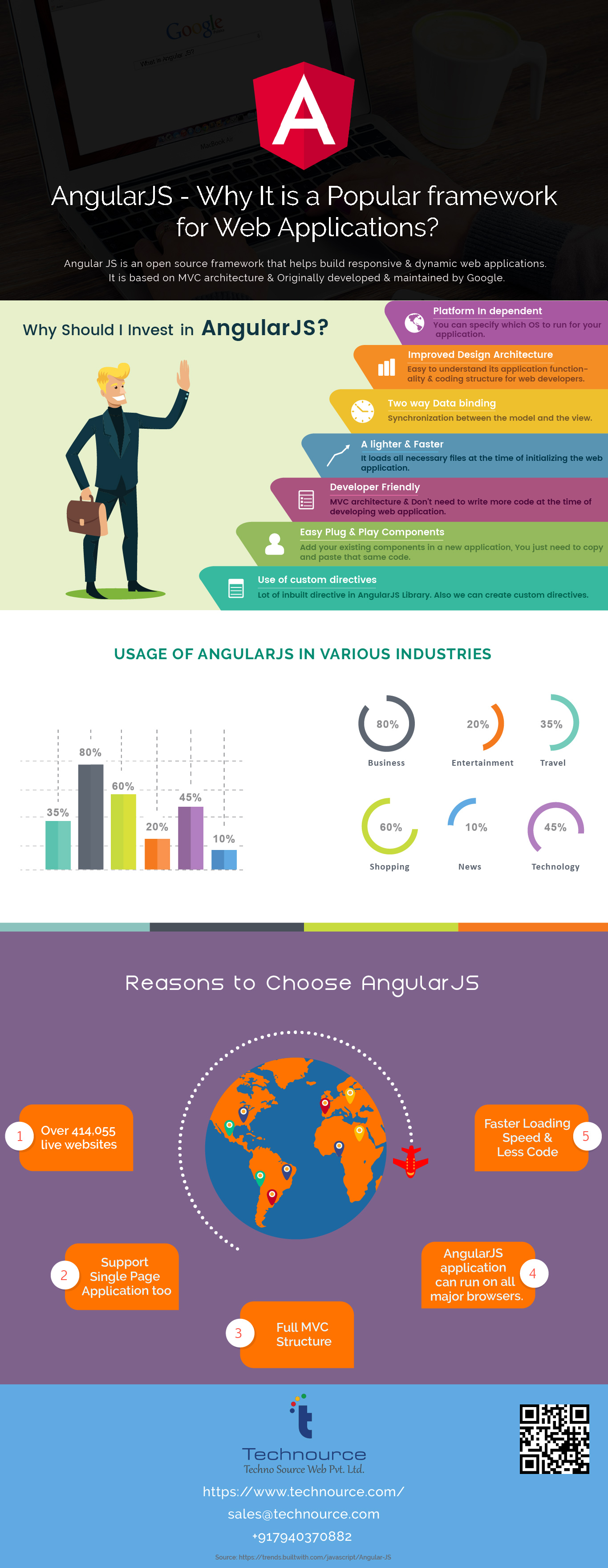 Why AngularJS Technology is a Better for Your Business? - Image 1