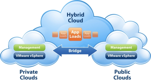 A Guide On VMware Cloud Servers - Image 1