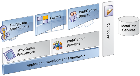 Oracle WebCenter Certification Exam Options - Image 1