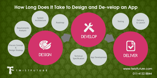 How Long Does It Take to Design and Develop an App - Image 1