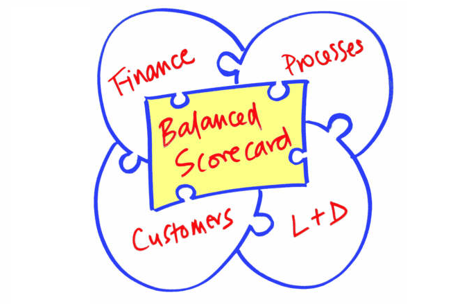 Balanced Scorecard for Comprehensive Evaluation of Your Company's Performance - Image 1