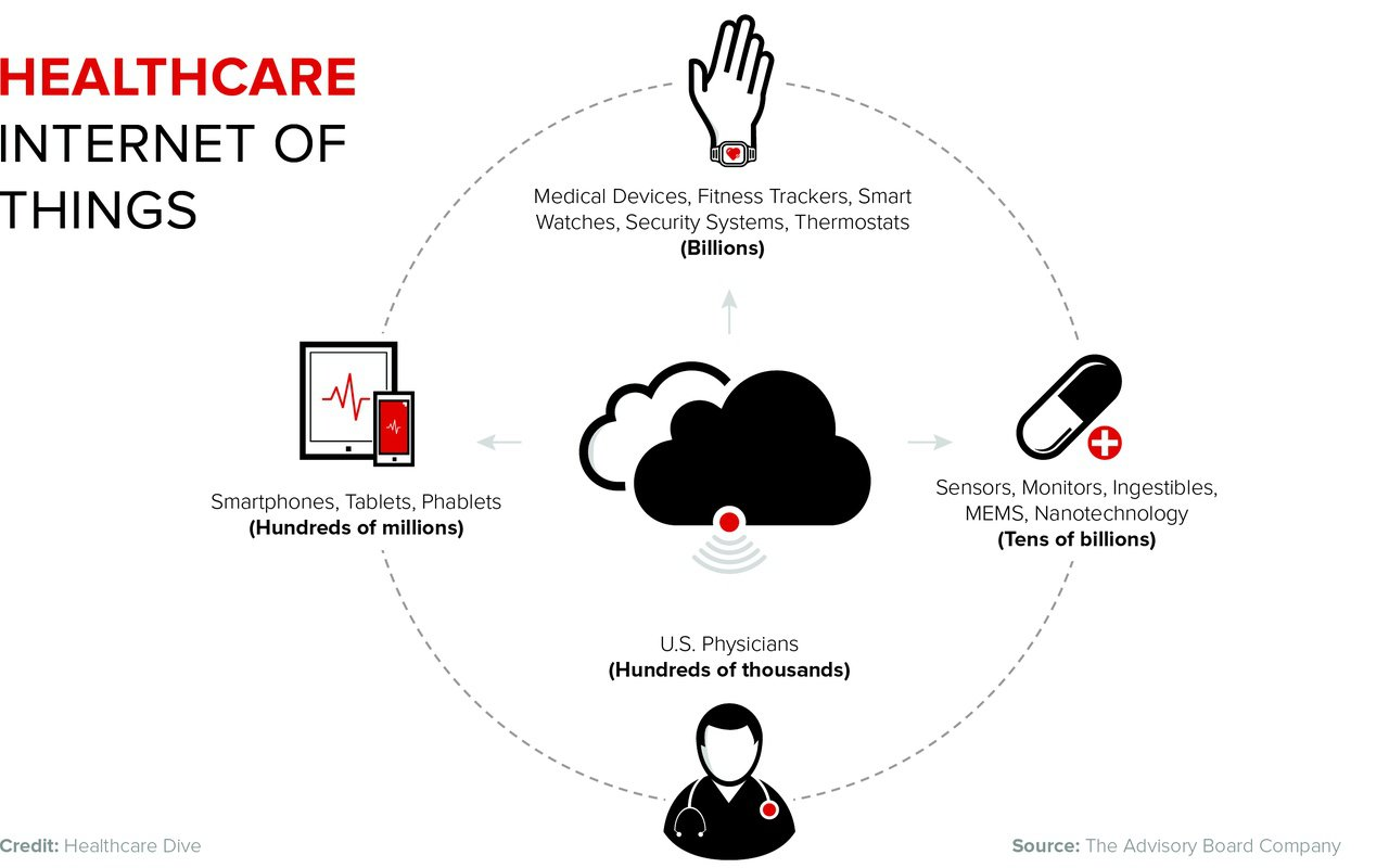 The Future Of Internet of Things In Healthcare Industry - Image 1