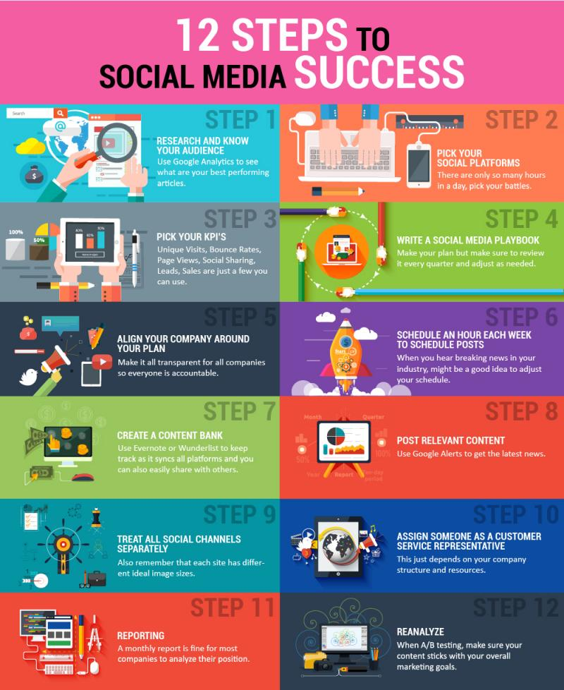 12 ways to social media success in 2015 - Image 1