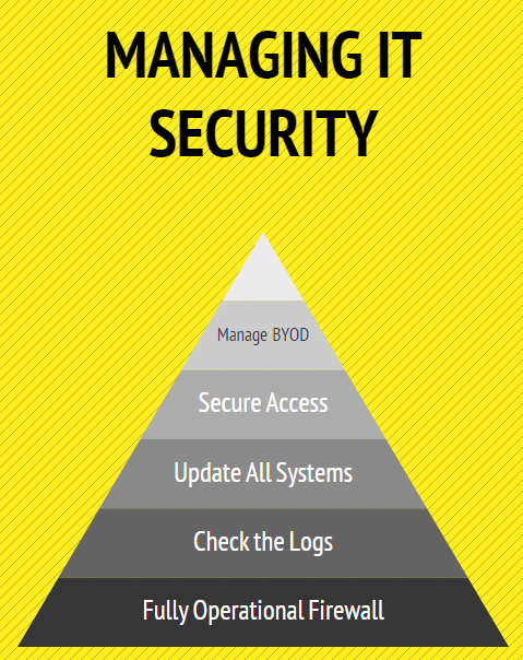 Updating Security Requirements - Image 1
