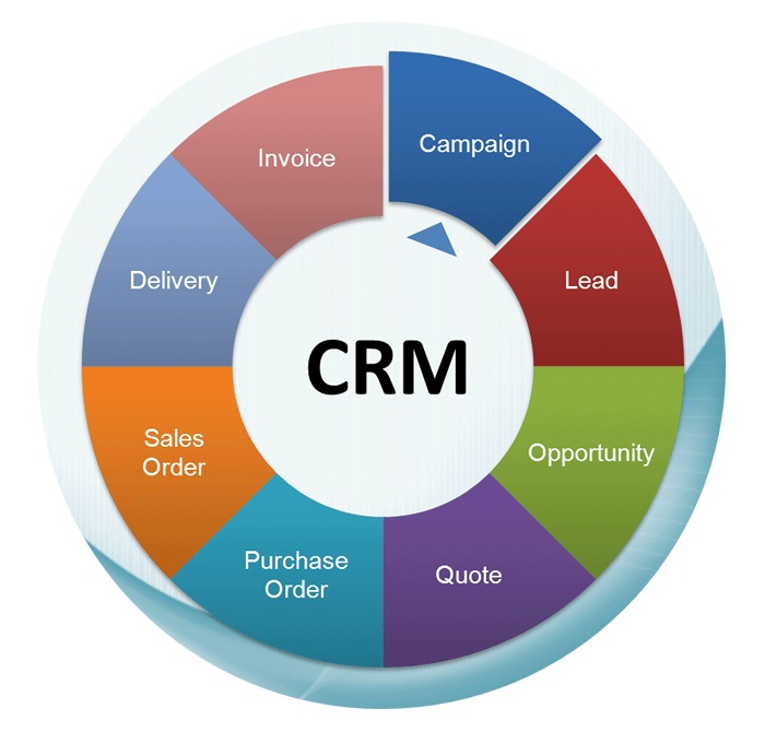 How Can A Cloud Based Crm System Help In Business Follow