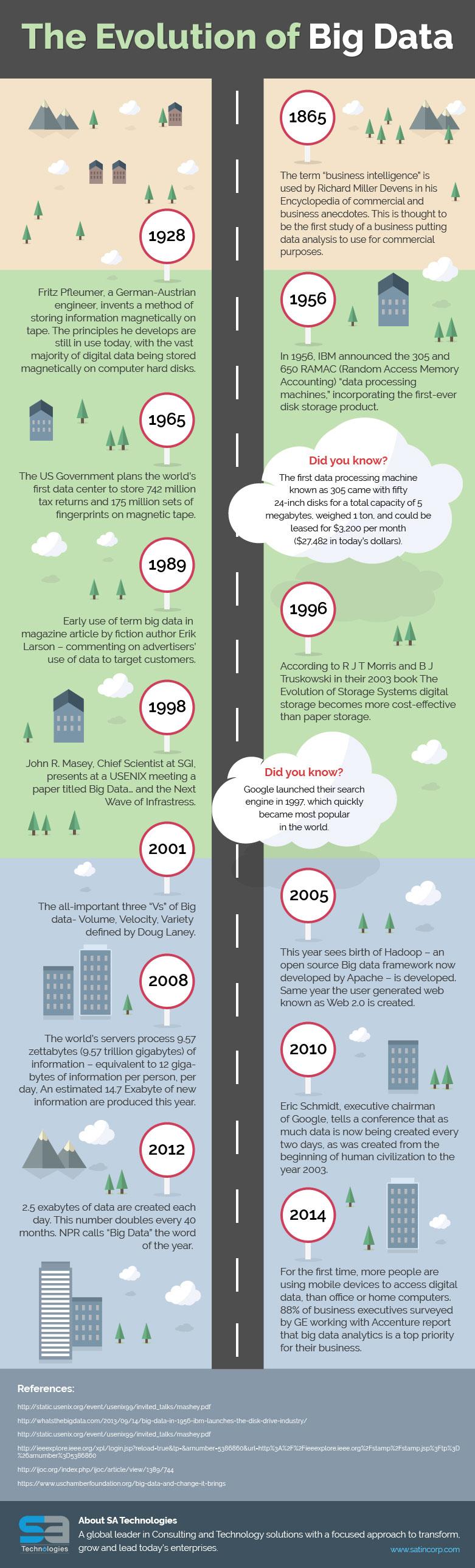 The Evolution of Big Data - Image 1