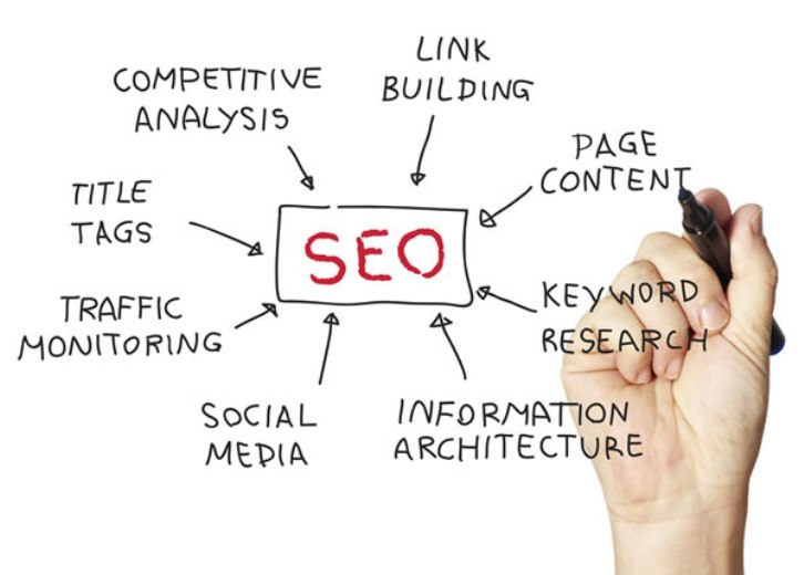 A Bouquet of SEO Techniques to Boost your Website Ranking - Image 1